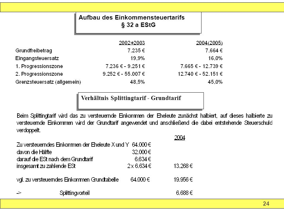 24 Verhältnis Splittingtarif - Grundtarif Aufbau des Einkommensteuertarifs § 32 a EStG Aufbau des Einkommensteuertarifs § 32 a EStG