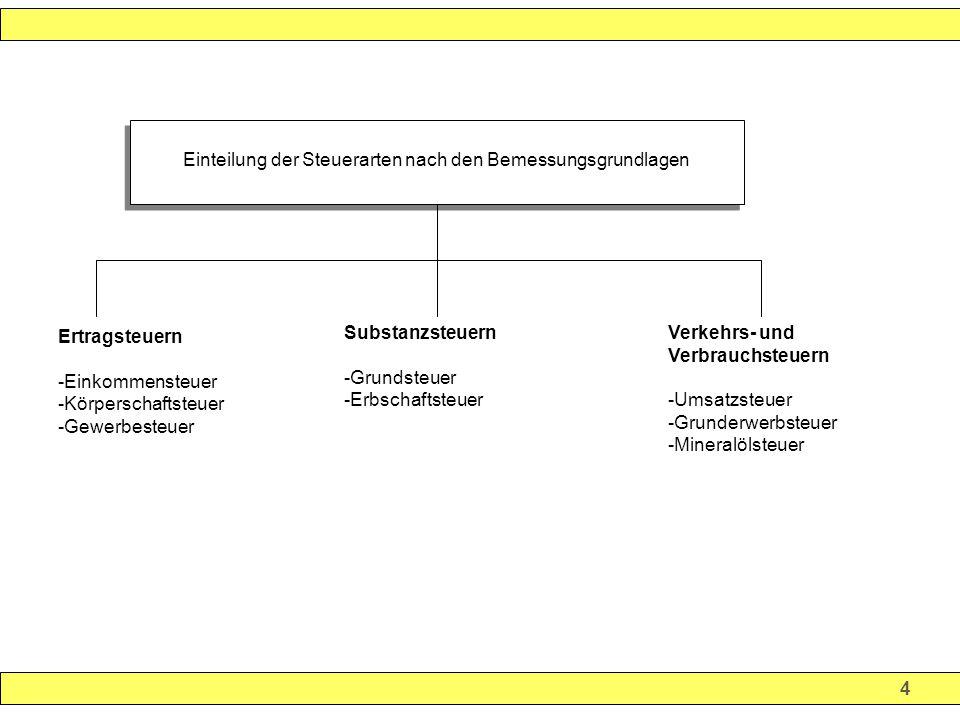 4 Einteilung der Steuerarten nach den Bemessungsgrundlagen Substanzsteuern -Grundsteuer -Erbschaftsteuer Verkehrs- und Verbrauchsteuern -Umsatzsteuer -Grunderwerbsteuer -Mineralölsteuer Ertragsteuern -Einkommensteuer -Körperschaftsteuer -Gewerbesteuer