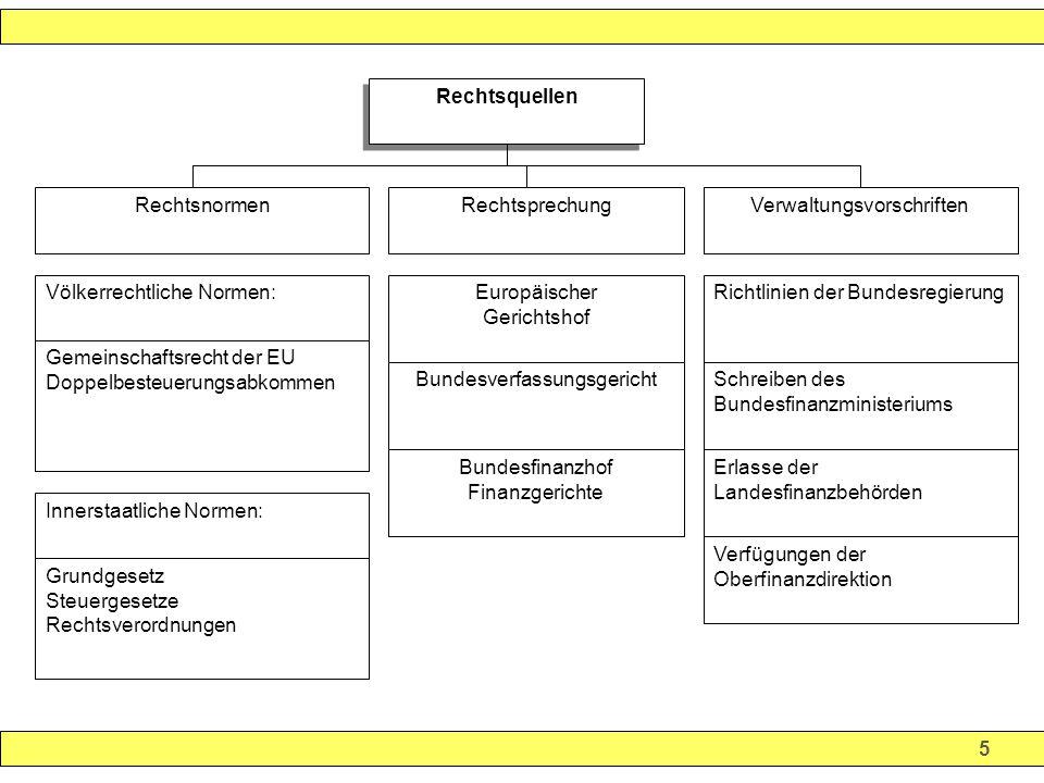 66 Arten gewerblicher Einkünfte Laufende Einkünfte Gewerbliche (Einzel-)Unternehmen § 15 Abs.