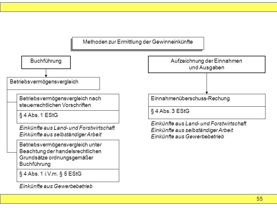 55 Methoden zur Ermittlung der Gewinneinkünfte BuchführungAufzeichnung der Einnahmen und Ausgaben Betriebsvermögensvergleich Betriebsvermögensvergleich nach steuerrechtlichen Vorschriften § 4 Abs.
