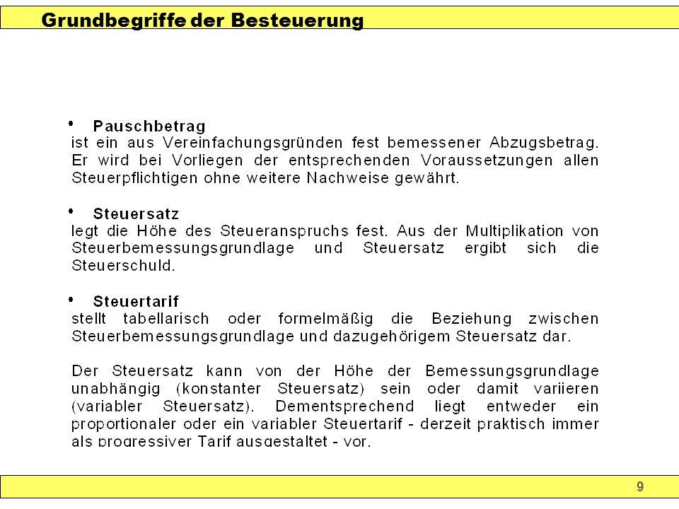 40 Alterseinkünftegesetz Vorsorgebeiträge Aufwendungen für die Basisversorgung Sonderausgaben – Höchstbeträge in Endstufe 2025 20.000 € / Eheg.