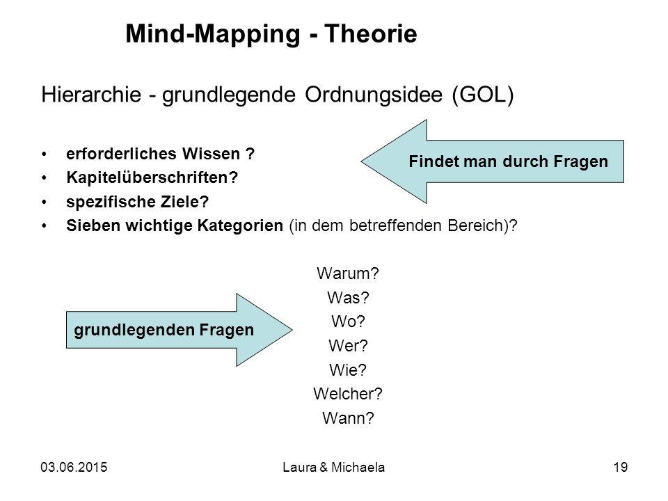 03.06.2015Laura & Michaela19 Hierarchie - grundlegende Ordnungsidee (GOL) erforderliches Wissen .