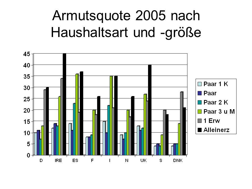 Armutsquote 2005 nach Haushaltsart und -größe