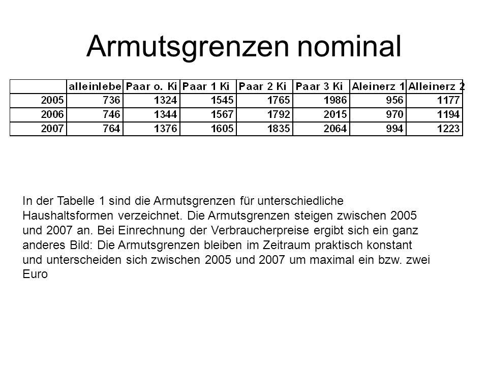 In der Tabelle 1 sind die Armutsgrenzen für unterschiedliche Haushaltsformen verzeichnet. Die Armutsgrenzen steigen zwischen 2005 und 2007 an. Bei Ein