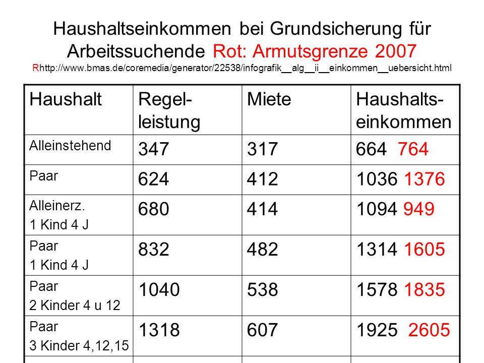 Haushaltseinkommen bei Grundsicherung für Arbeitssuchende Rot: Armutsgrenze 2007 Rhttp://www.bmas.de/coremedia/generator/22538/infografik__alg__ii__ei