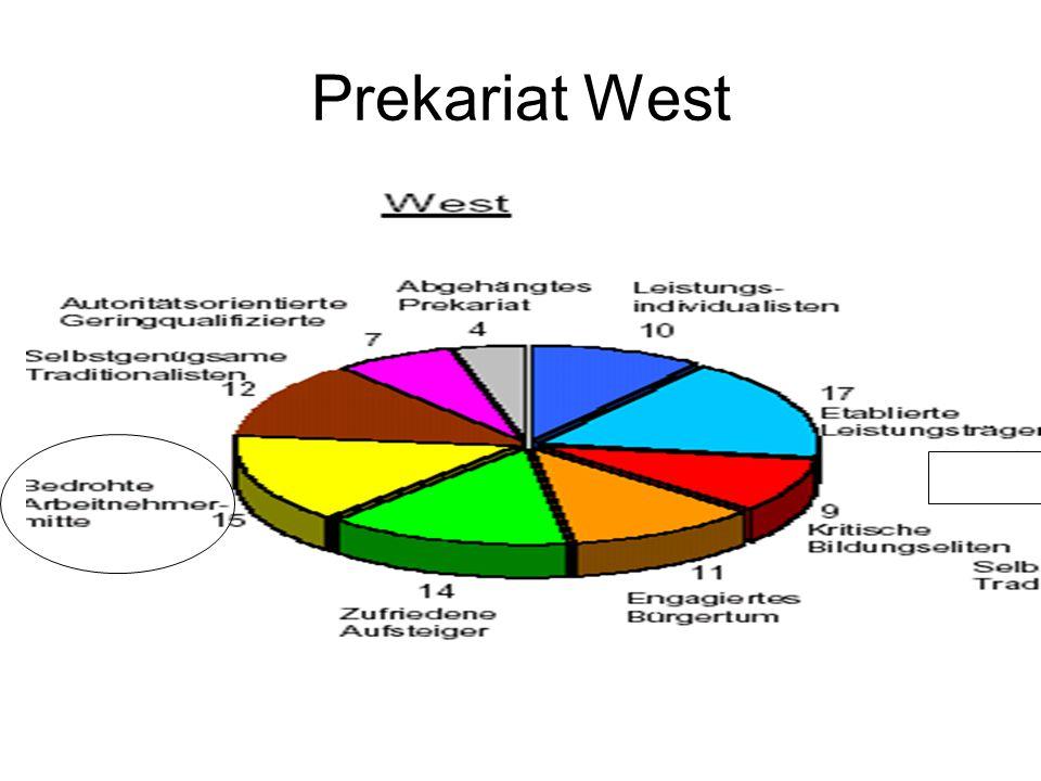 Prekariat West