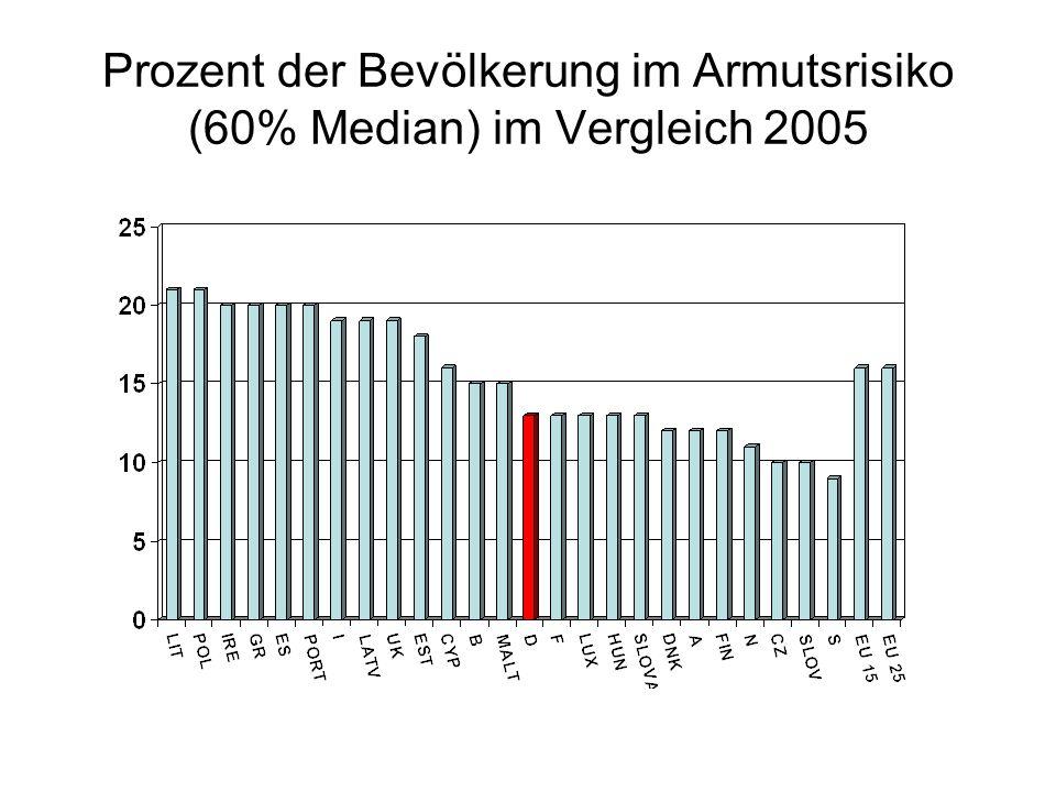 Prozent der Bevölkerung im Armutsrisiko (60% Median) im Vergleich 2005