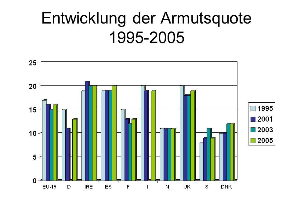 Entwicklung der Armutsquote 1995-2005