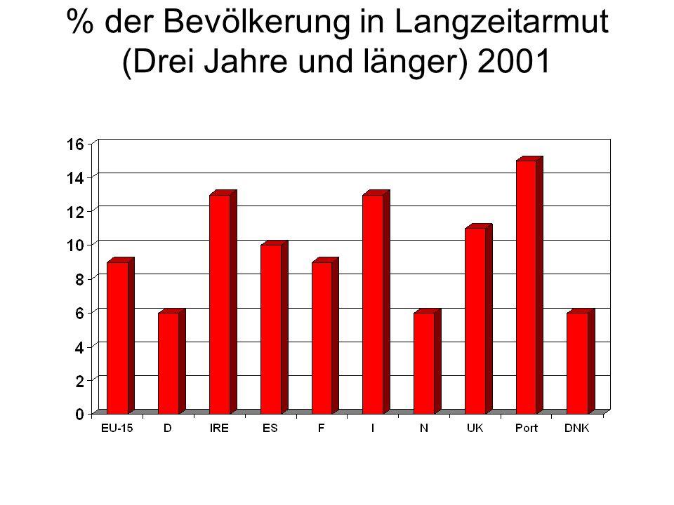 %- Anteil der Langzeitarmut (Drei Jahre und länger) an Gesamtarmen 2001