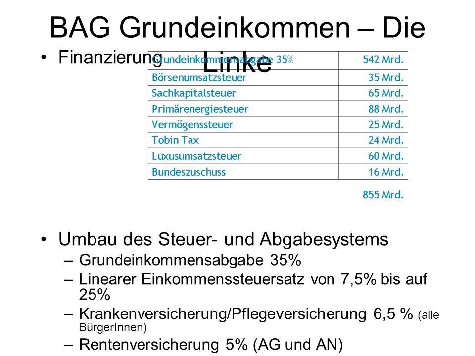BAG Grundeinkommen – Die Linke Finanzierung Umbau des Steuer- und Abgabesystems –Grundeinkommensabgabe 35% –Linearer Einkommenssteuersatz von 7,5% bis