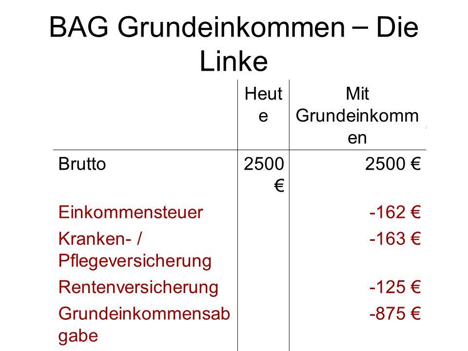 BAG Grundeinkommen – Die Linke Heut e Brutto2500 € Heut e Brutto2500 € Einkommensteuer Kranken- / Pflegeversicherung Rentenversicherung Arbeitslosenve