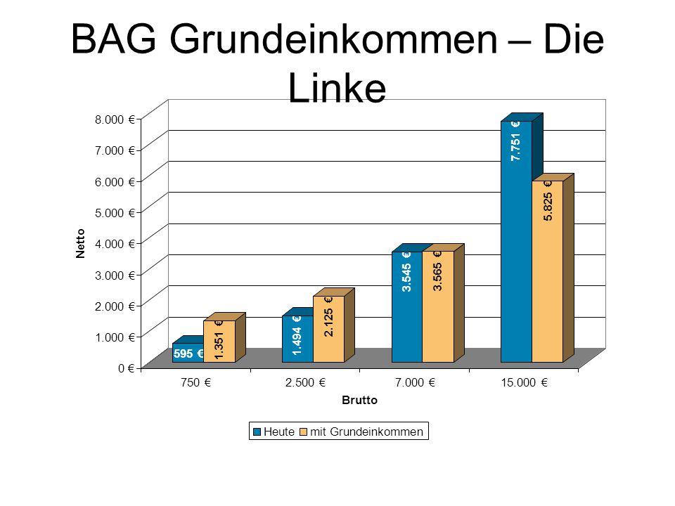 0 € 1.000 € 2.000 € 3.000 € 4.000 € 5.000 € 6.000 € 7.000 € 8.000 € Netto 750 €2.500 €7.000 €15.000 € Brutto Heutemit Grundeinkommen BAG Grundeinkomme