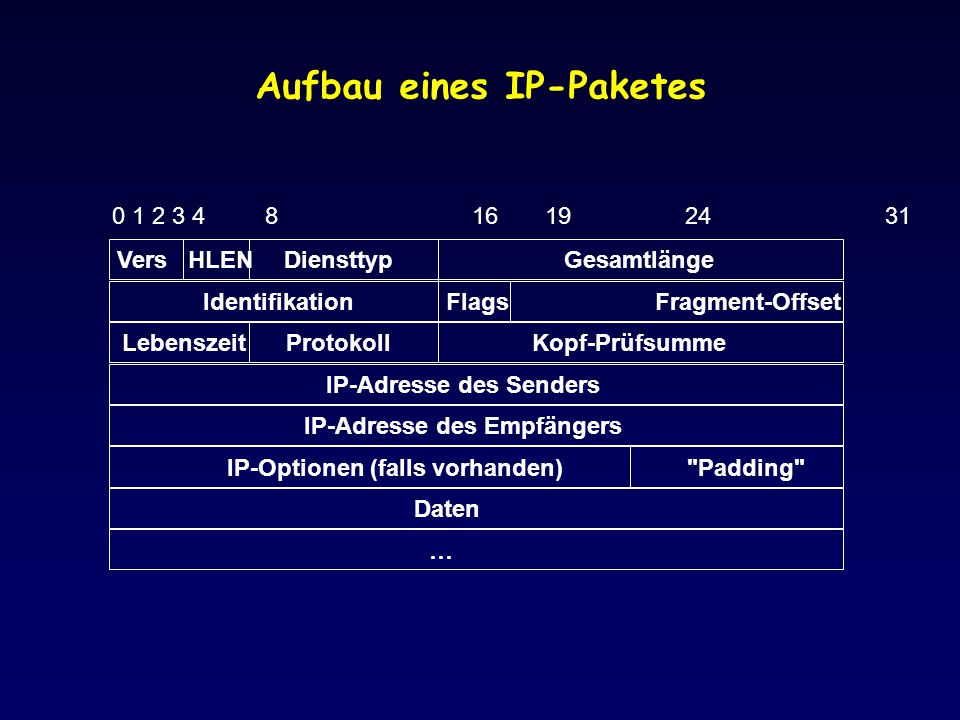 Aufbau eines IP-Paketes 0 1 2 3 4 8 16 19 24 31 VersGesamtlänge Fragment-Offset Diensttyp Identifikation LebenszeitKopf-Prüfsumme IP-Adresse des Empfä