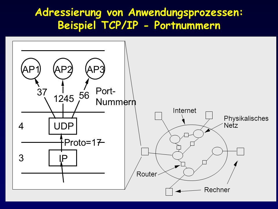 Adressierung von Anwendungsprozessen: Beispiel TCP/IP - Portnummern Rechner Internet Router Physikalisches Netz IP 3 4UDP Proto=17 AP1AP2AP3 37 1245 5
