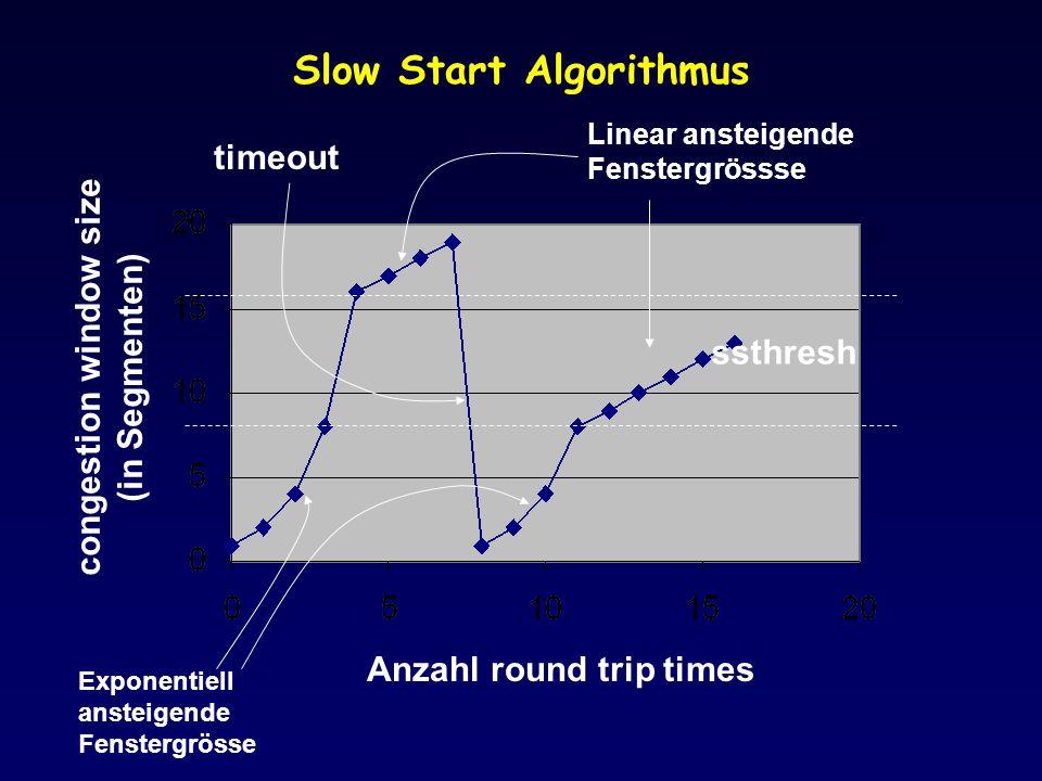 Slow Start Algorithmus ssthresh Exponentiell ansteigende Fenstergrösse Linear ansteigende Fenstergrössse Anzahl round trip times congestion window siz