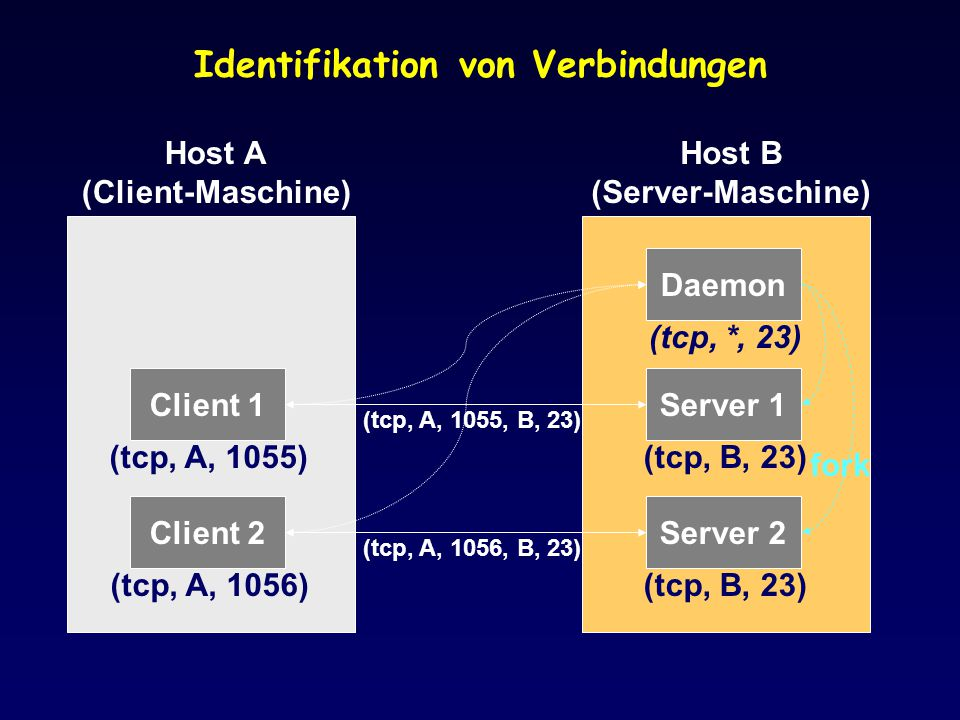 Identifikation von Verbindungen Host A (Client-Maschine) Host B (Server-Maschine) Daemon (tcp, *, 23) Server 1 (tcp, B, 23) Server 2 (tcp, B, 23) Clie