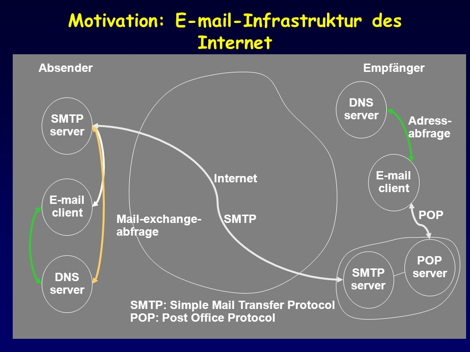 Motivation: E-mail-Infrastruktur des Internet Internet E-mail client SMTP server DNS server Absender E-mail client SMTP server DNS server Empfänger PO