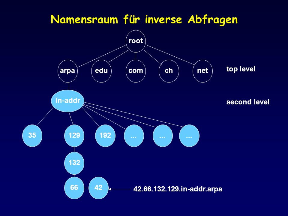 Namensraum für inverse Abfragen root arpaeducomchnet in-addr 35192... 129 132 6642 42.66.132.129.in-addr.arpa top level second level