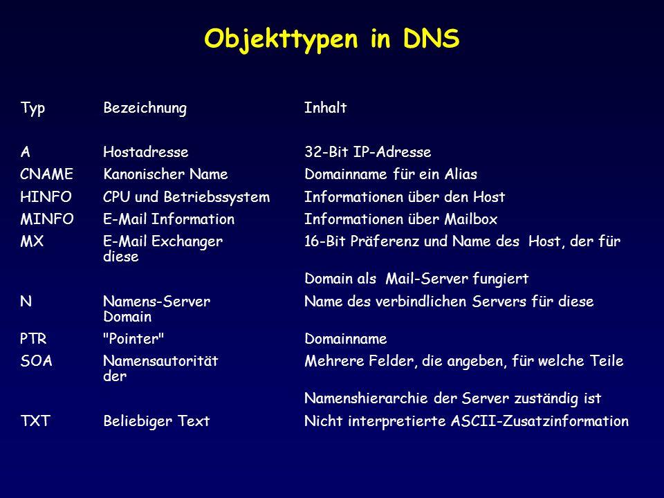 Objekttypen in DNS TypBezeichnungInhalt AHostadresse32-Bit IP-Adresse CNAMEKanonischer NameDomainname für ein Alias HINFOCPU und BetriebssystemInforma