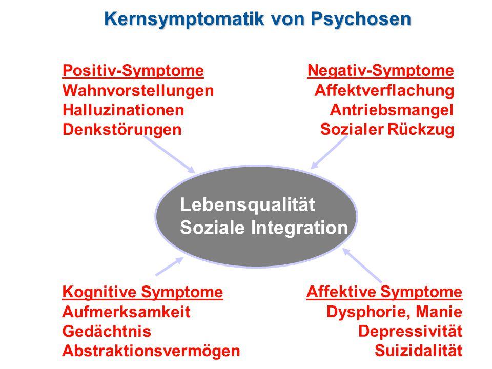 Positiv-Symptome Wahnvorstellungen Halluzinationen Denkstörungen Kognitive Symptome Aufmerksamkeit Gedächtnis Abstraktionsvermögen Negativ-Symptome Affektverflachung Antriebsmangel Sozialer Rückzug Affektive Symptome Dysphorie, Manie Depressivität Suizidalität Lebensqualität Soziale Integration Kernsymptomatik von Psychosen
