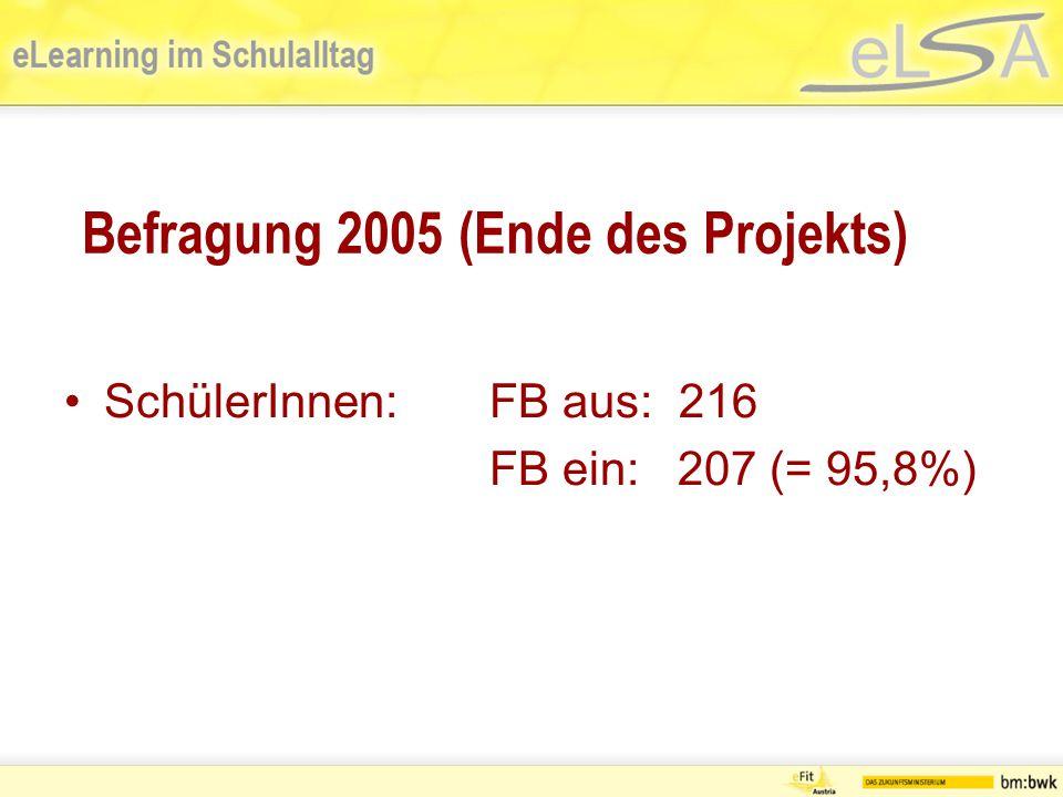 Befragung 2005 (Ende des Projekts) SchülerInnen:FB aus: 216 FB ein: 207 (= 95,8%)