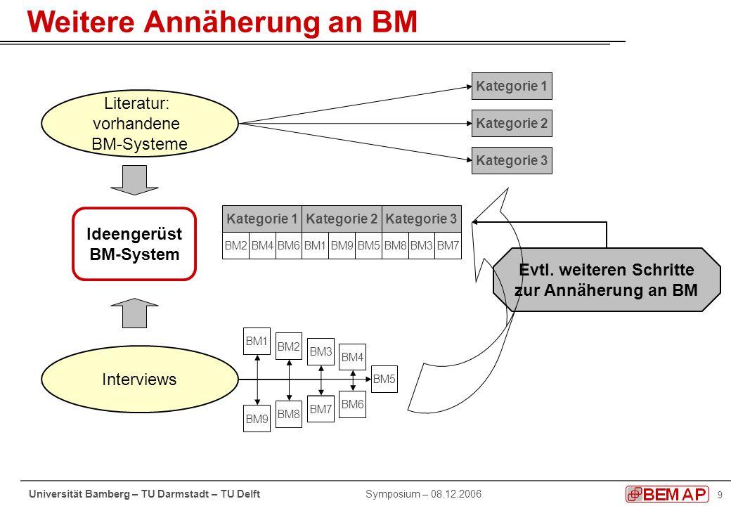 10 Symposium – 08.12.2006Universität Bamberg – TU Darmstadt – TU Delft Erfassbares Verhalten Tätigkeiten bekommen Teamkontext, wenn sie tatsächlich einen interaktiven Charakter erhalten (z.B.