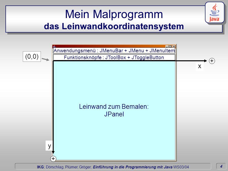5 Dörschlag IKG; Dörschlag, Plümer, Gröger; Einführung in die Programmierung mit Java WS03/04 Mein Malprogramm Smile Leinwand zum Bemalen: JPanel Funktionsknöpfe : JToolBox + JToggleButton Anwendungsmenü : JMenuBar + JMenu + JMenuItem class Smile extends JFrame { Leinwand display;...