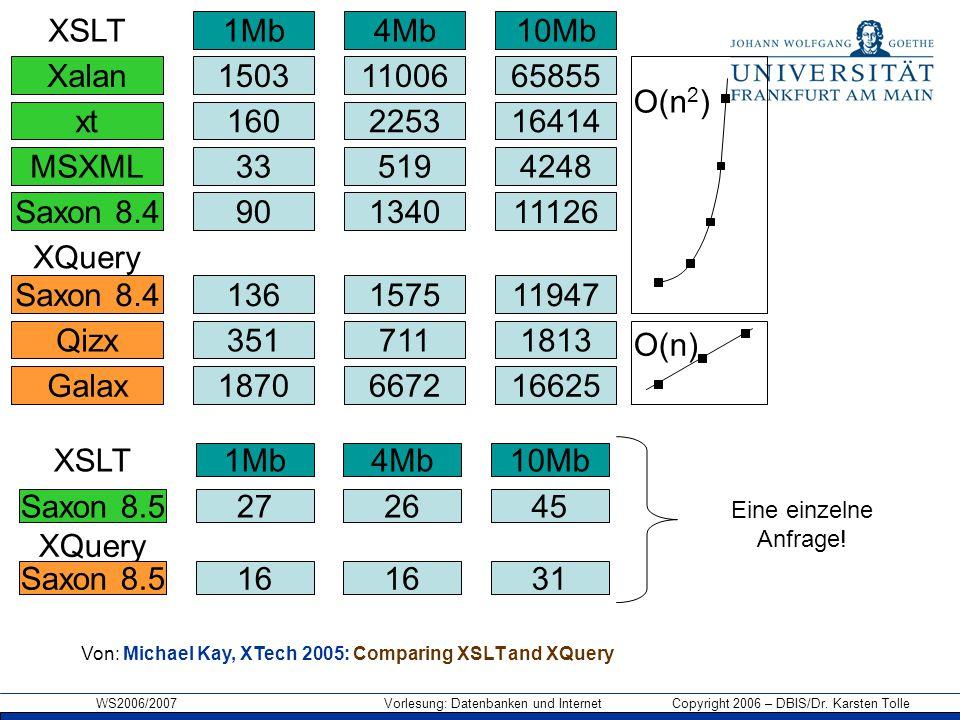 WS2006/2007 Vorlesung: Datenbanken und Internet Copyright 2006 – DBIS/Dr. Karsten Tolle 1Mb 1503 160 33 90 Xalan xt MSXML Saxon 8.4 XSLT XQuery Saxon