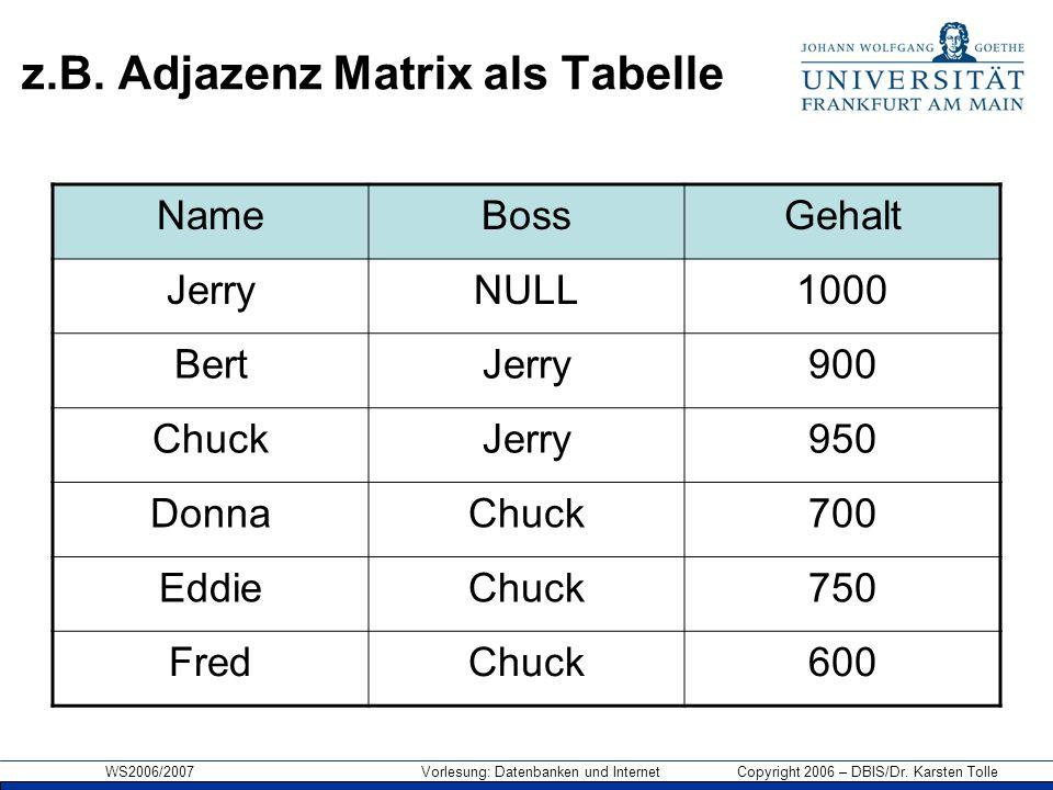 WS2006/2007 Vorlesung: Datenbanken und Internet Copyright 2006 – DBIS/Dr. Karsten Tolle z.B. Adjazenz Matrix als Tabelle NameBossGehalt JerryNULL1000