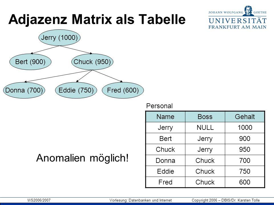 WS2006/2007 Vorlesung: Datenbanken und Internet Copyright 2006 – DBIS/Dr. Karsten Tolle Adjazenz Matrix als Tabelle NameBossGehalt JerryNULL1000 BertJ