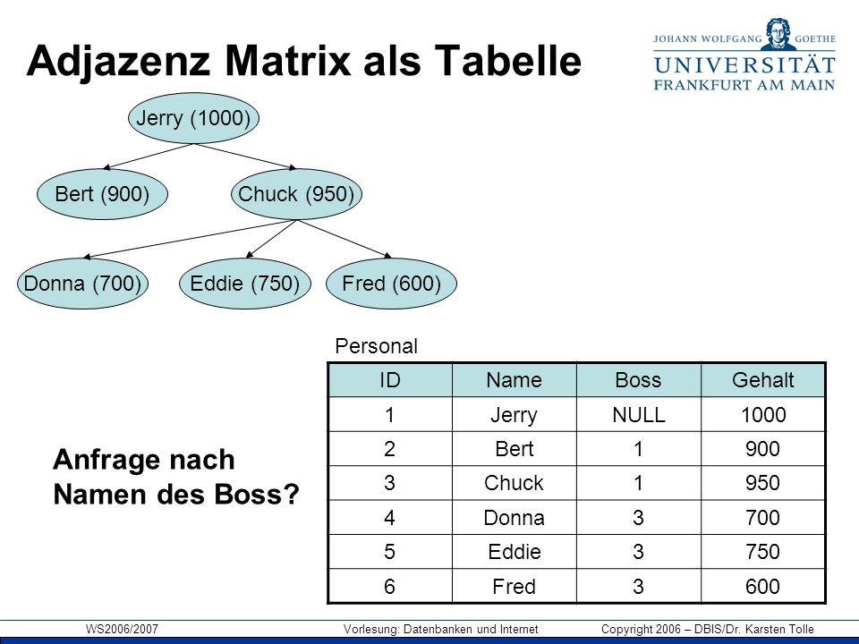 WS2006/2007 Vorlesung: Datenbanken und Internet Copyright 2006 – DBIS/Dr. Karsten Tolle Adjazenz Matrix als Tabelle IDNameBossGehalt 1JerryNULL1000 2B