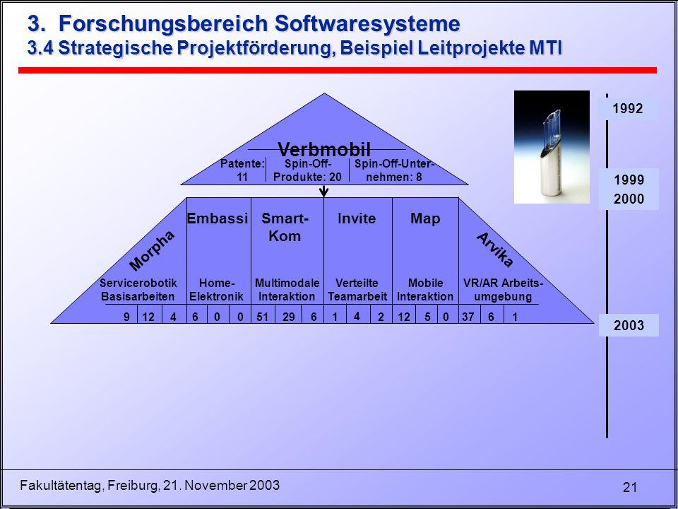 21 Fakultätentag, Freiburg, 21. November 2003 3. Forschungsbereich Softwaresysteme 3.4 Strategische Projektförderung, Beispiel Leitprojekte MTI 1992 1