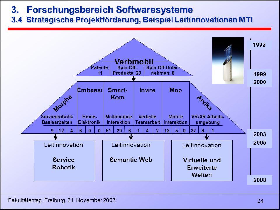 24 Fakultätentag, Freiburg, 21. November 2003 3. Forschungsbereich Softwaresysteme 3.4 Strategische Projektförderung, Beispiel Leitinnovationen MTI 19