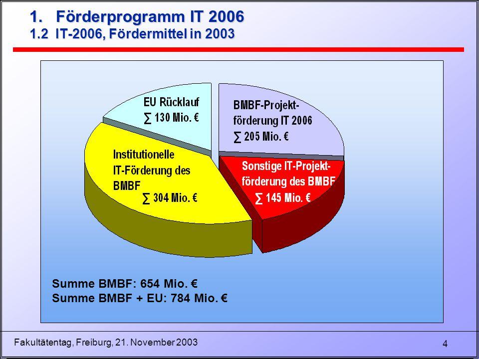 4 Fakultätentag, Freiburg, 21. November 2003 1. Förderprogramm IT 2006 1.2 IT-2006, Fördermittel in 2003 Summe BMBF: 654 Mio. € Summe BMBF + EU: 784 M