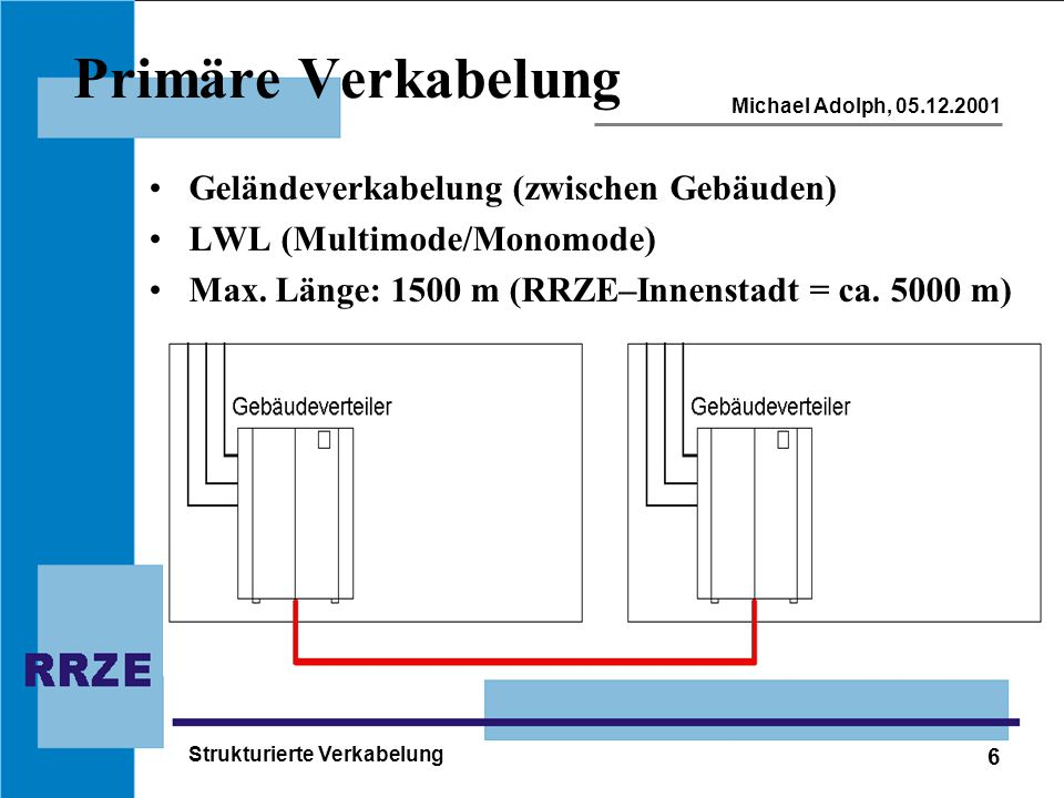 6 Michael Adolph, 05.12.2001 Strukturierte Verkabelung Primäre Verkabelung Geländeverkabelung (zwischen Gebäuden) LWL (Multimode/Monomode) Max.