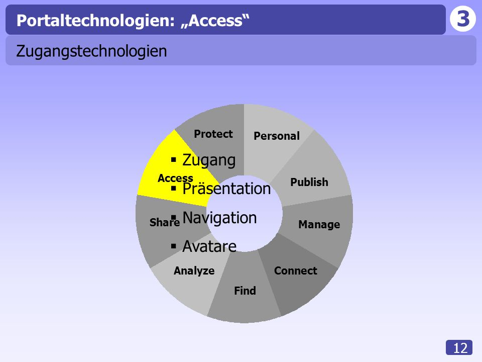 "3 12 Access Analyze Share Find Connect Manage Publish Personal Protect Portaltechnologien: ""Access"" Zugangstechnologien  Zugang  Präsentation  Navi"