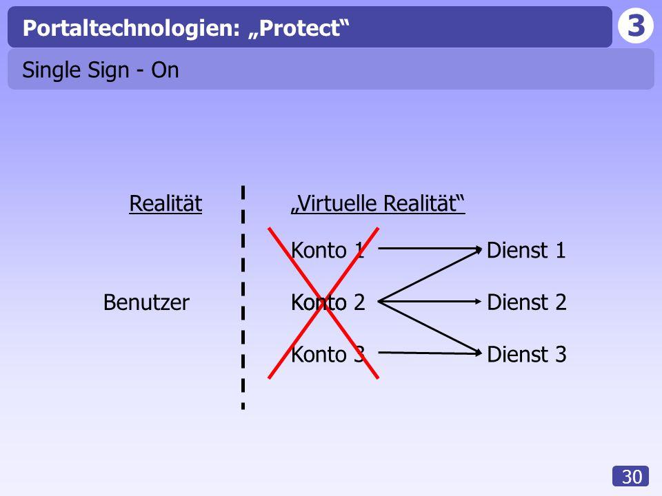 """3 30 Portaltechnologien: """"Protect"""" Single Sign - On Benutzer Realität""""Virtuelle Realität"""" Konto 1 Konto 2 Konto 3 Konto Dienst 1 Dienst 2 Dienst 3"""