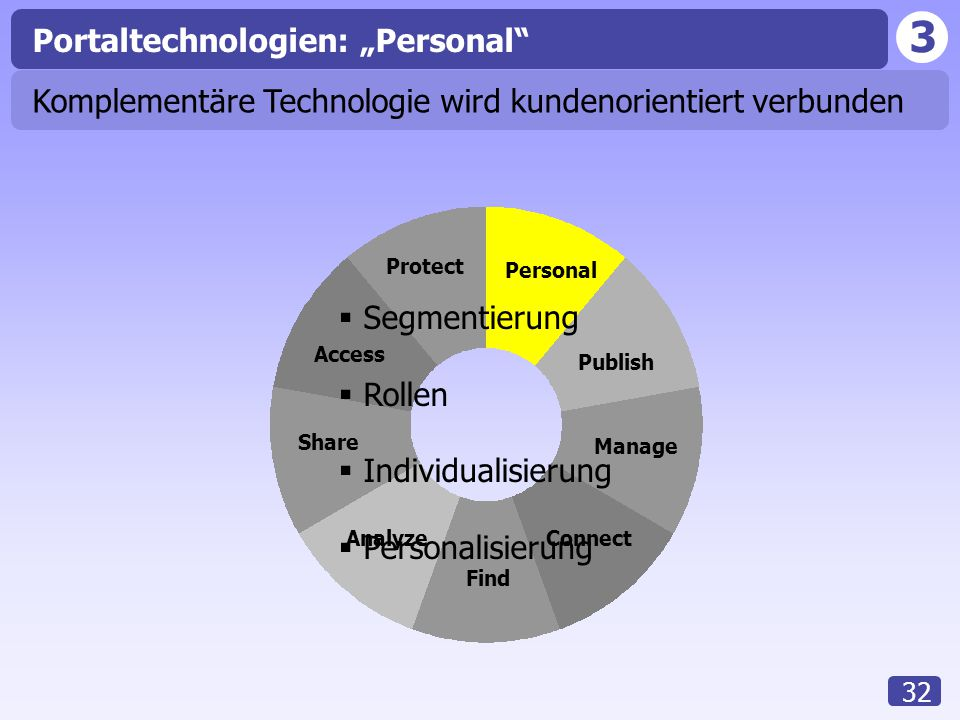 "3 32 Access Analyze Share Find Connect Manage Publish Personal Protect Portaltechnologien: ""Personal""  Segmentierung  Rollen  Individualisierung "