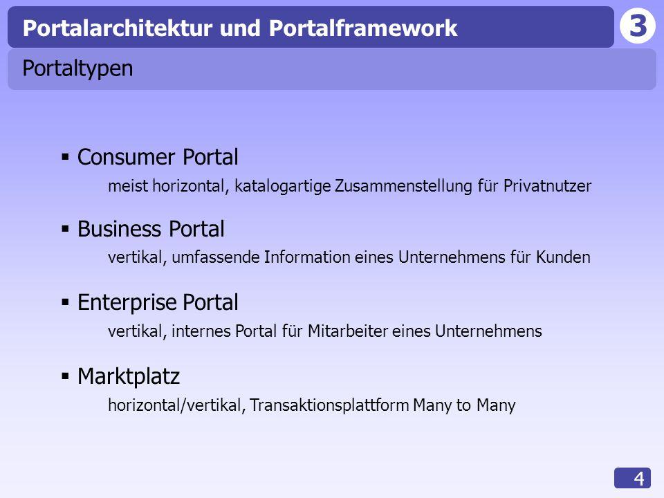 3 4 Portaltypen  Consumer Portal meist horizontal, katalogartige Zusammenstellung für Privatnutzer  Business Portal vertikal, umfassende Information