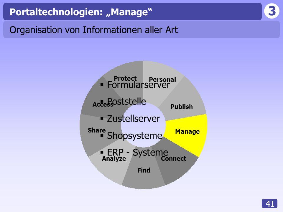 """3 41 Access Analyze Share Find Connect Manage Publish Personal Protect Portaltechnologien: """"Manage Organisation von Informationen aller Art  Formularserver  Poststelle  Zustellserver  Shopsysteme  ERP - Systeme"""