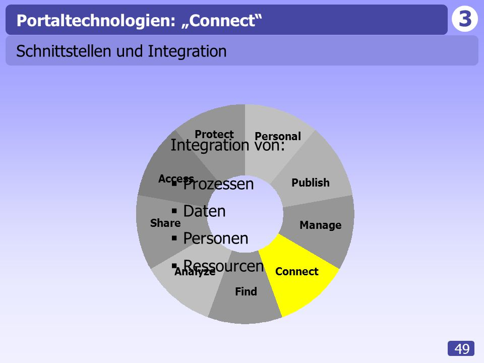 "3 49 Access Analyze Share Find Connect Manage Publish Personal Protect Portaltechnologien: ""Connect"" Schnittstellen und Integration Integration von: "