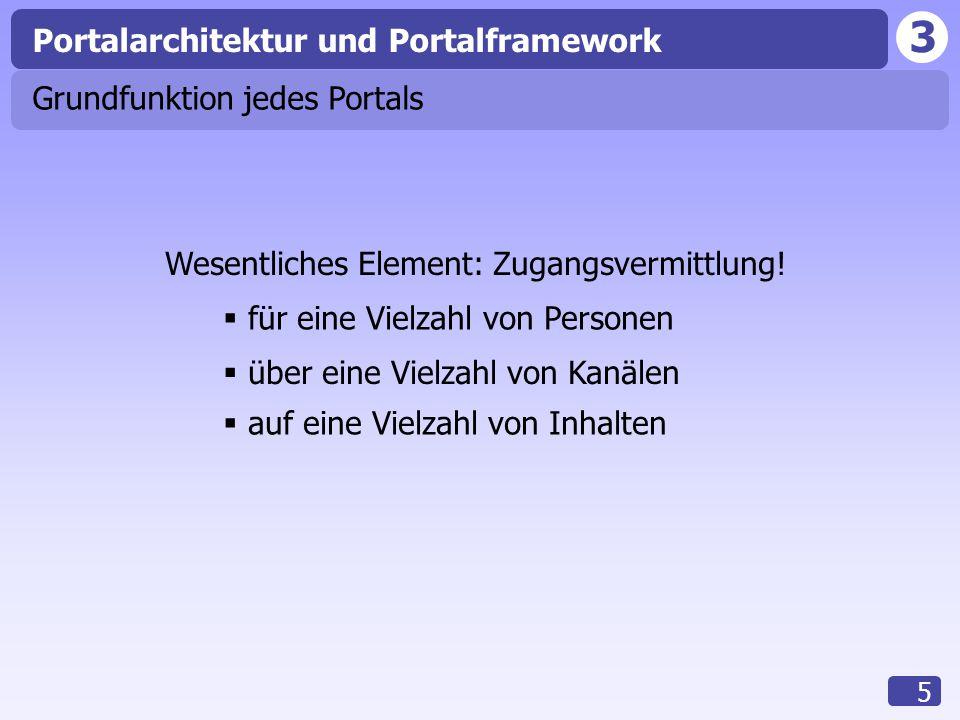 3 5 Grundfunktion jedes Portals Wesentliches Element: Zugangsvermittlung!  für eine Vielzahl von Personen  auf eine Vielzahl von Inhalten  über ein