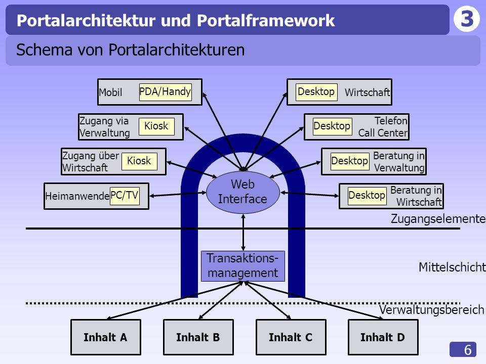 3 6 Inhalt AInhalt BInhalt CInhalt D Web Interface Transaktions- management Zugangselemente Mittelschicht Verwaltungsbereich Portalarchitektur und Por