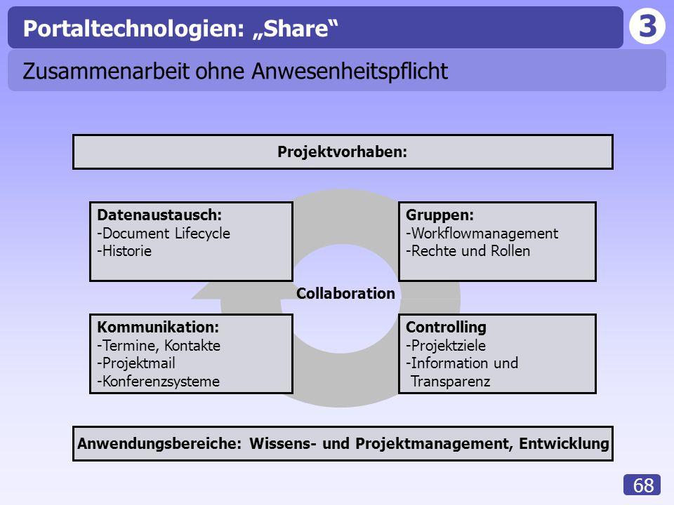 3 68 Datenaustausch: -Document Lifecycle -Historie Gruppen: -Workflowmanagement -Rechte und Rollen Anwendungsbereiche: Wissens- und Projektmanagement,