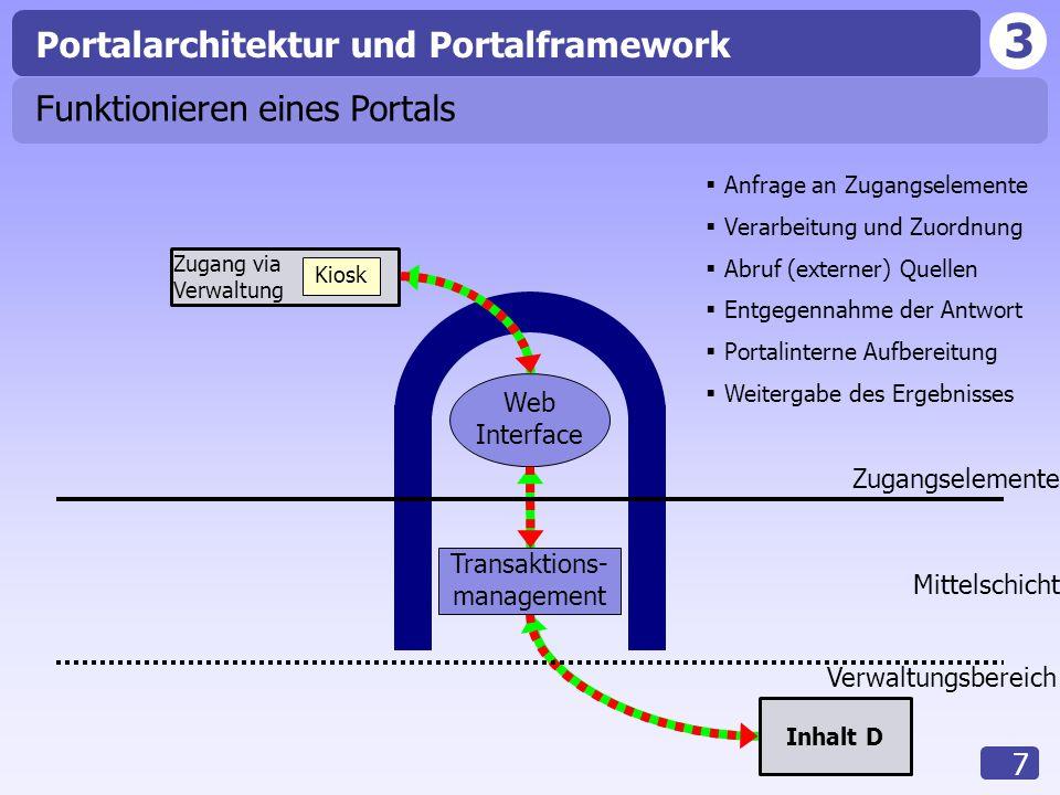 3 7  Verarbeitung und Zuordnung  Portalinterne Aufbereitung  Weitergabe des Ergebnisses  Entgegennahme der Antwort  Anfrage an Zugangselemente 