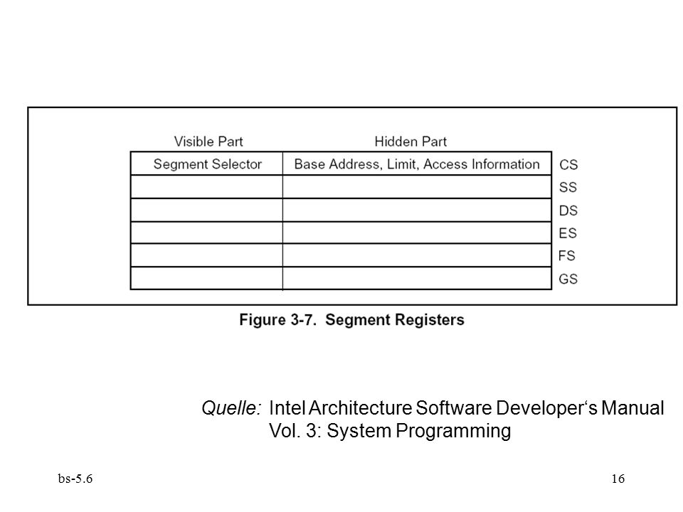 bs Quelle:Intel Architecture Software Developer's Manual Vol. 3: System Programming