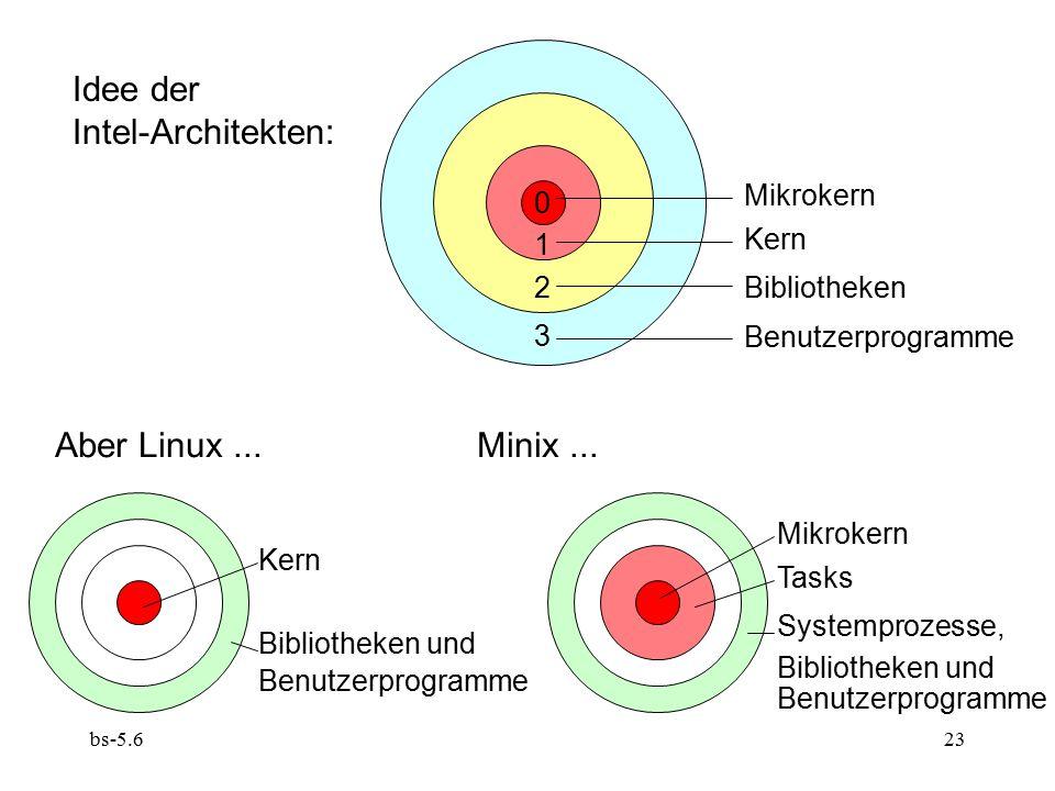 bs-5.623 3 2 1 0 Idee der Intel-Architekten: Mikrokern Kern Bibliotheken Benutzerprogramme Aber Linux...Minix... Kern Bibliotheken und Benutzerprogram
