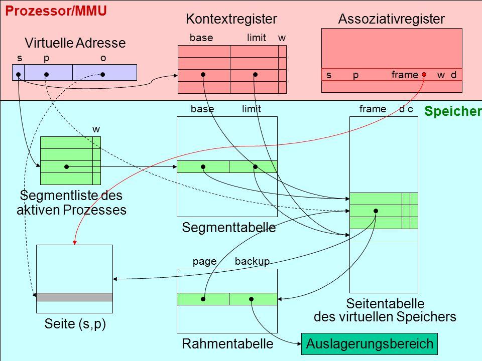 bs-5.624 Befehl CALL operand (Rücksprung mit RET ) mit operand = Segmentselektor + Distanzadresse erlaubt Wechsel des Code-Segments mit Sprung in dieses neue Code-Segment – sofern dessen Privilegierungsstufe nicht höher ist.