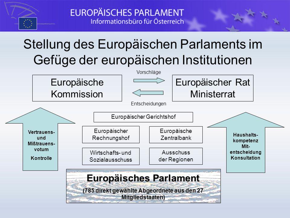 Stellung des Europäischen Parlaments im Gefüge der europäischen Institutionen Europäisches Parlament (785 direkt gewählte Abgeordnete aus den 27 Mitgl