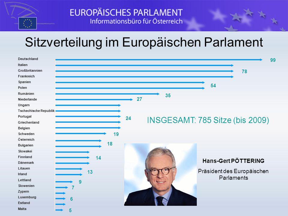 Sitzverteilung im Europäischen Parlament Deutschland Italien Großbritannien Frankreich Spanien Polen Rumänien Niederlande Ungarn Tschechische Republik